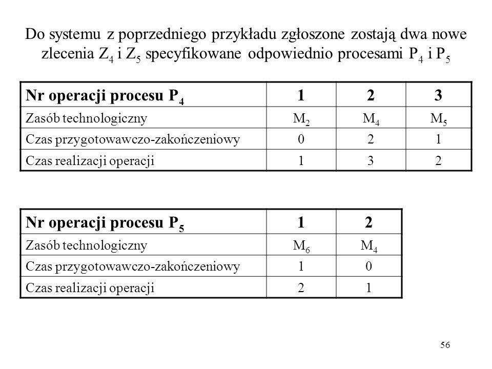 56 Do systemu z poprzedniego przykładu zgłoszone zostają dwa nowe zlecenia Z 4 i Z 5 specyfikowane odpowiednio procesami P 4 i P 5 Nr operacji procesu