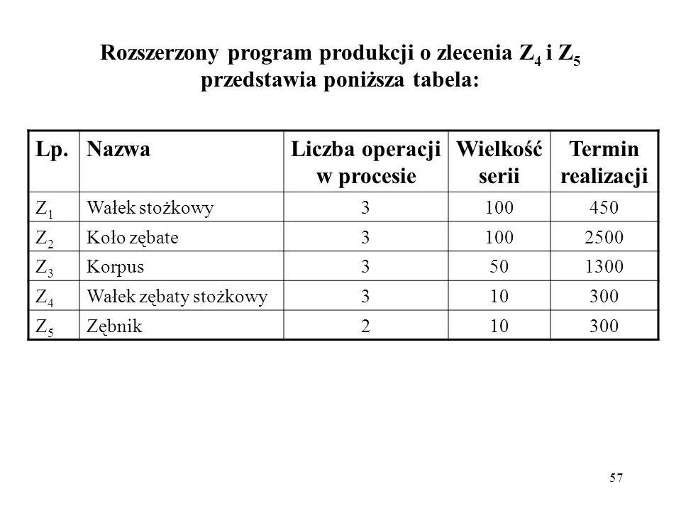 57 Rozszerzony program produkcji o zlecenia Z 4 i Z 5 przedstawia poniższa tabela: Lp.Lp.NazwaLiczba operacji w procesie Wielkość serii Termin realiza