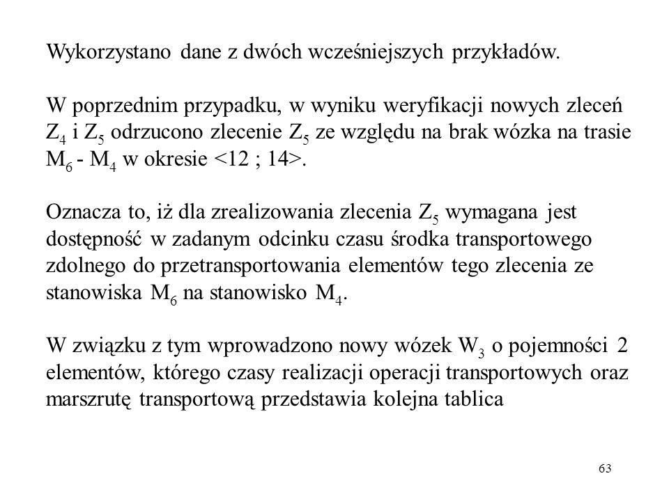 63 Wykorzystano dane z dwóch wcześniejszych przykładów. W poprzednim przypadku, w wyniku weryfikacji nowych zleceń Z 4 i Z 5 odrzucono zlecenie Z 5 ze