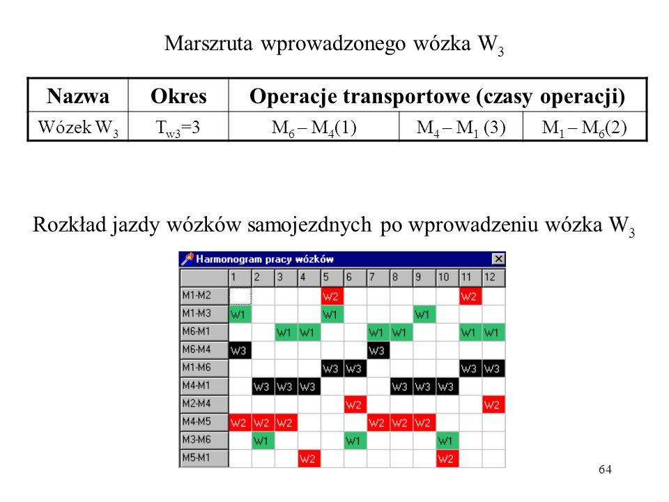64 Marszruta wprowadzonego wózka W 3 NazwaOkresOperacje transportowe (czasy operacji) Wózek W 3 T w3 =3M 6 – M 4 (1)M 4 – M 1 (3)M 1 – M 6 (2) Rozkład