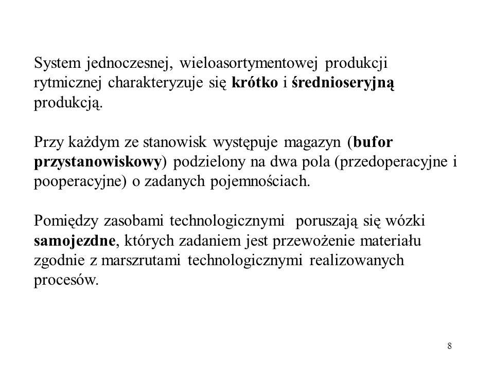 9 Sposób przepływu materiału procesu P 1 i P 2 : M 1,..., M 4 - zasoby technologiczne (obrabiarki CNC); B 1,..., B 4 - bufory przystanowiskowe; W 1, W 2 - wózki AGV; marszruty procesów P 1, P 2 ; marszruty transportowe wózków samojezdnych W 1 i W 2