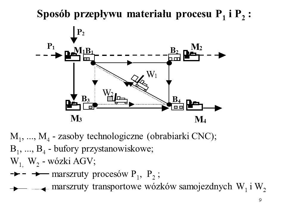 9 Sposób przepływu materiału procesu P 1 i P 2 : M 1,..., M 4 - zasoby technologiczne (obrabiarki CNC); B 1,..., B 4 - bufory przystanowiskowe; W 1, W