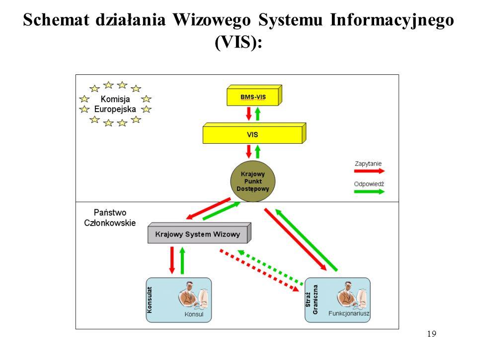 19 Schemat działania Wizowego Systemu Informacyjnego (VIS):