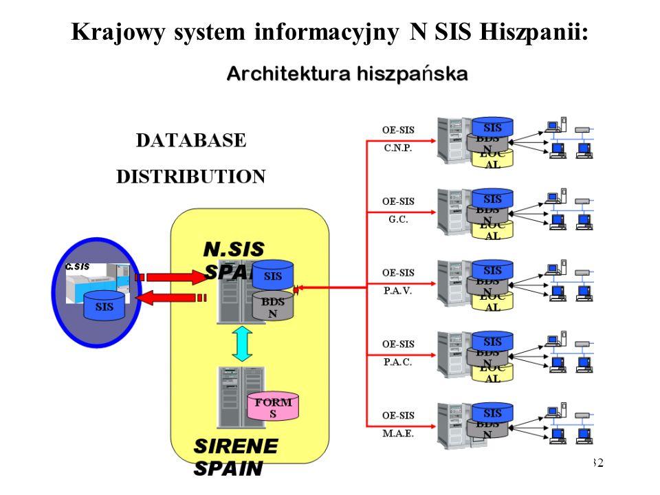 32 Krajowy system informacyjny N SIS Hiszpanii: