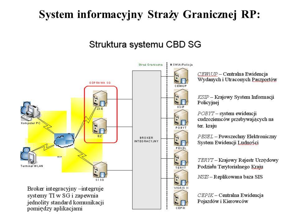 33 System informacyjny Straży Granicznej RP: