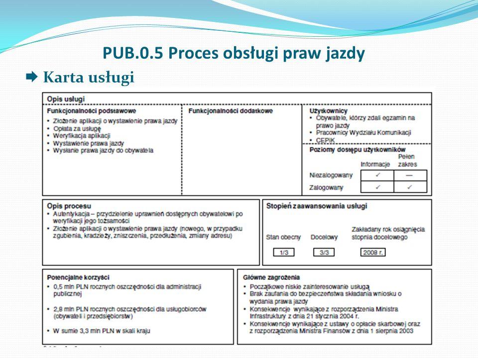 PUB.0.5 Proces obsługi praw jazdy Karta usługi