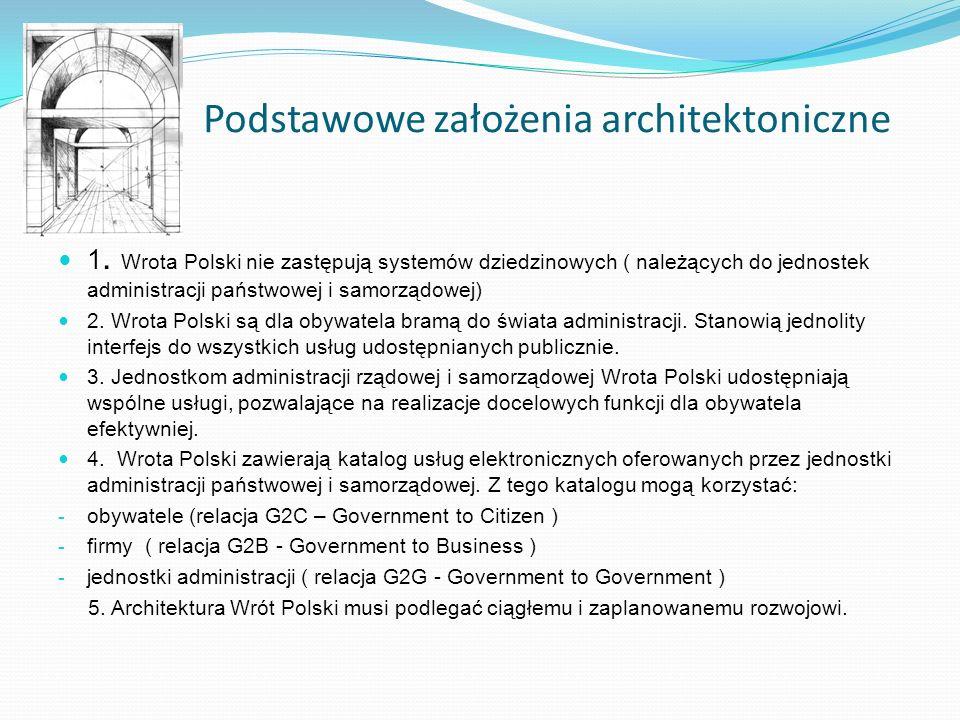 Podstawowe założenia architektoniczne 1. Wrota Polski nie zastępują systemów dziedzinowych ( należących do jednostek administracji państwowej i samorz