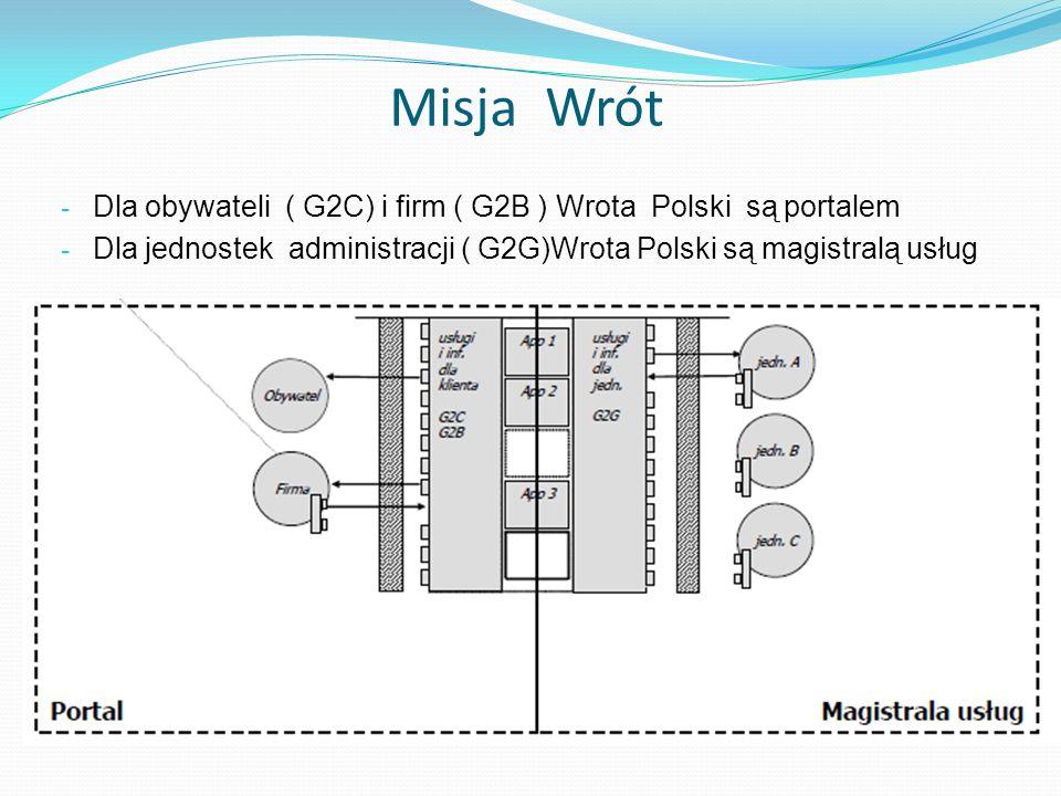 Misja Wrót - Dla obywateli ( G2C) i firm ( G2B ) Wrota Polski są portalem - Dla jednostek administracji ( G2G)Wrota Polski są magistralą usług