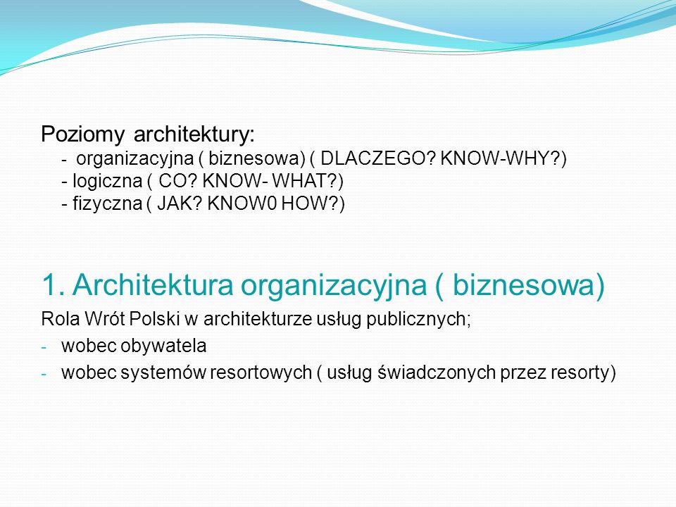 Poziomy architektury: - organizacyjna ( biznesowa) ( DLACZEGO? KNOW-WHY?) - logiczna ( CO? KNOW- WHAT?) - fizyczna ( JAK? KNOW0 HOW?) 1. Architektura