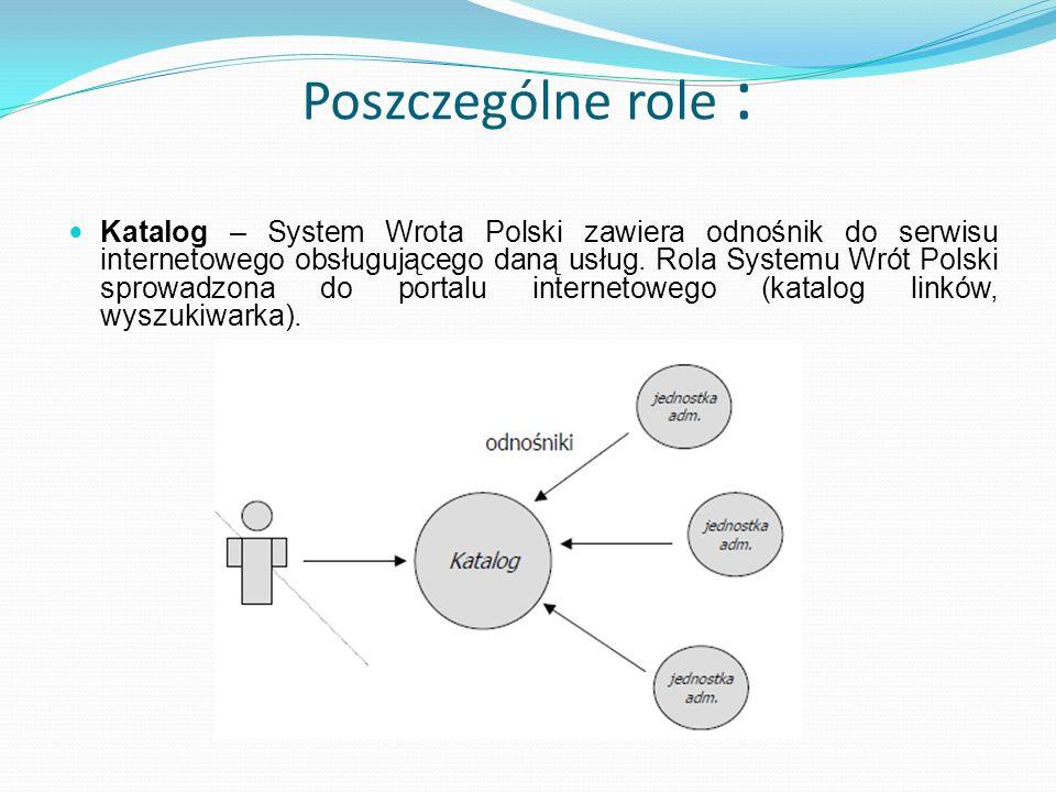 Poszczególne role : Katalog – System Wrota Polski zawiera odnośnik do serwisu internetowego obsługującego daną usług. Rola Systemu Wrót Polski sprowad