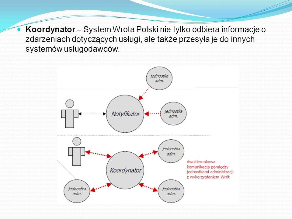 Koordynator – System Wrota Polski nie tylko odbiera informacje o zdarzeniach dotyczących usługi, ale także przesyła je do innych systemów usługodawców