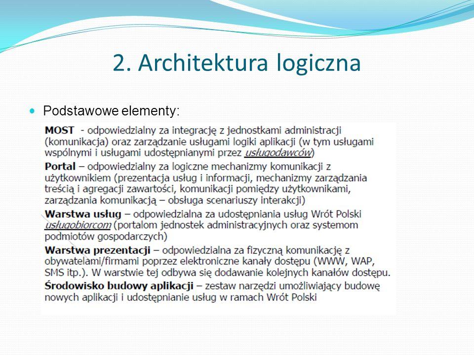 2. Architektura logiczna Podstawowe elementy: