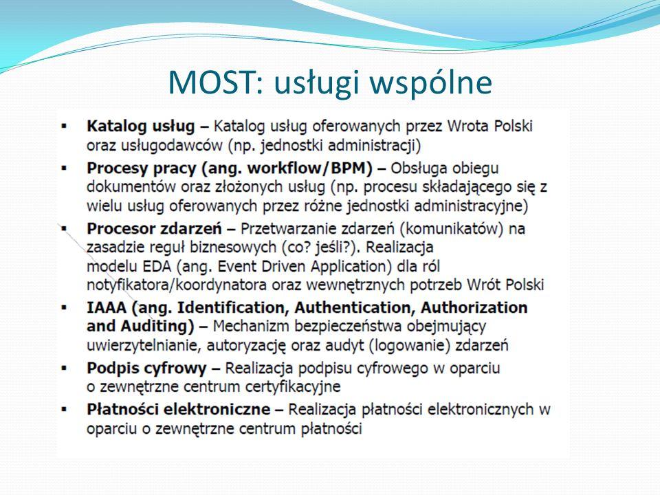 MOST: usługi wspólne