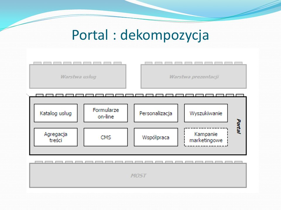 Portal : dekompozycja