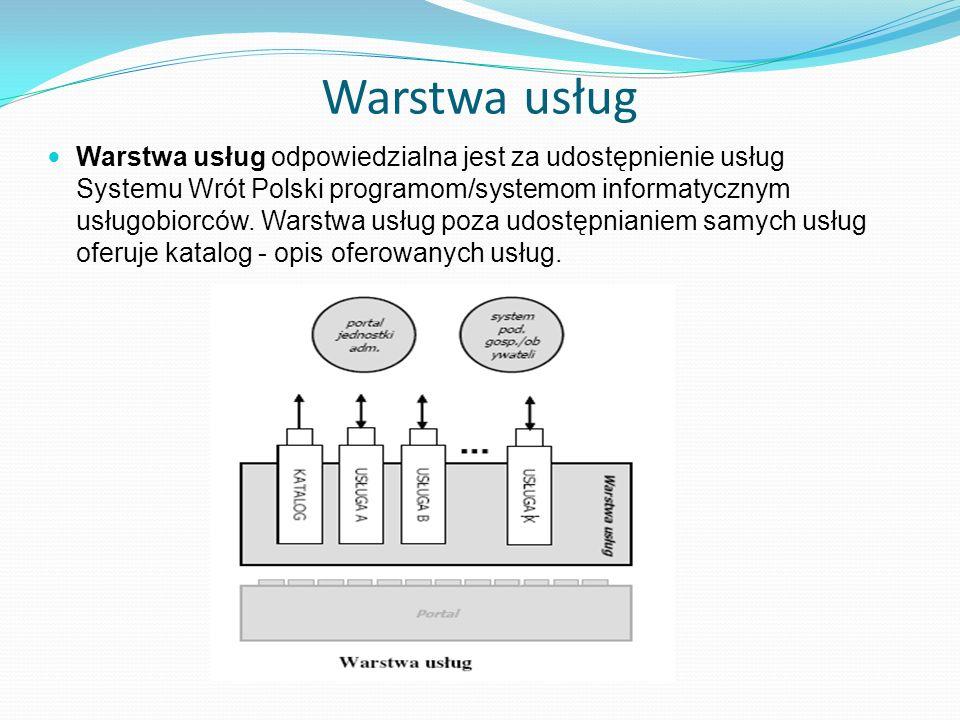 Warstwa usług Warstwa usług odpowiedzialna jest za udostępnienie usług Systemu Wrót Polski programom/systemom informatycznym usługobiorców. Warstwa us
