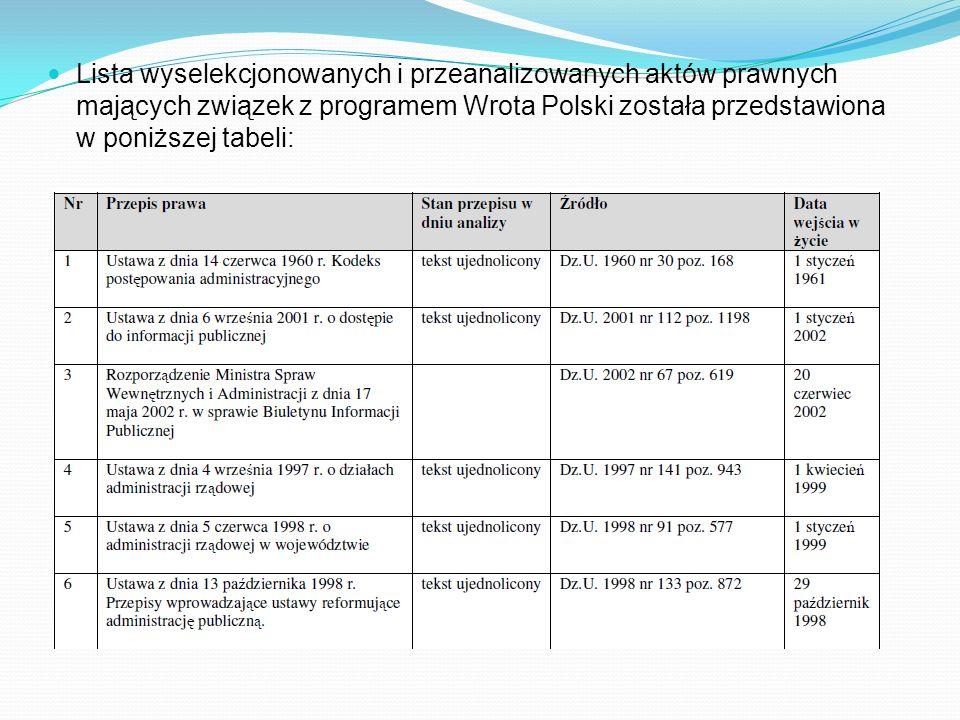 Lista wyselekcjonowanych i przeanalizowanych aktów prawnych mających związek z programem Wrota Polski została przedstawiona w poniższej tabeli: