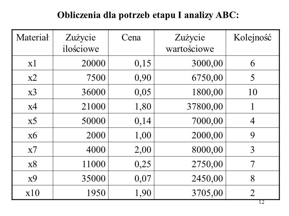 12 Obliczenia dla potrzeb etapu I analizy ABC: MateriałZużycie ilościowe CenaZużycie wartościowe Kolejność x1200000,153000,006 x275000,906750,005 x336