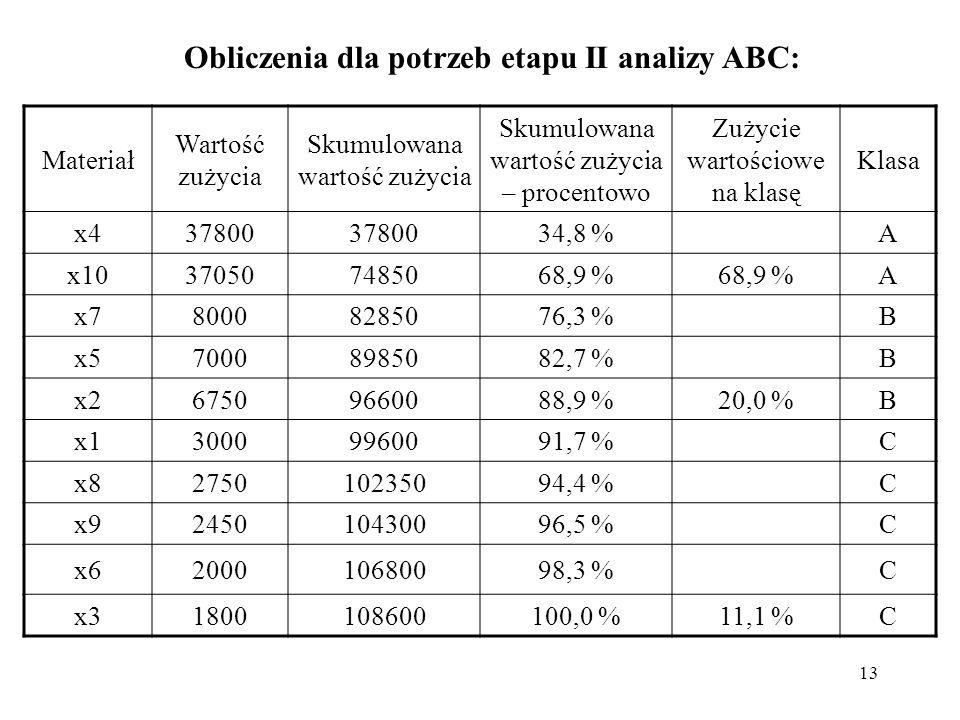 13 Obliczenia dla potrzeb etapu II analizy ABC: Materiał Wartość zużycia Skumulowana wartość zużycia Skumulowana wartość zużycia – procentowo Zużycie