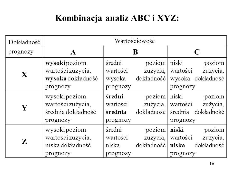 16 Kombinacja analiz ABC i XYZ: Dokładność prognozy Wartościowość ABC X wysoki poziom wartości zużycia, wysoka dokładność prognozy średni poziom warto