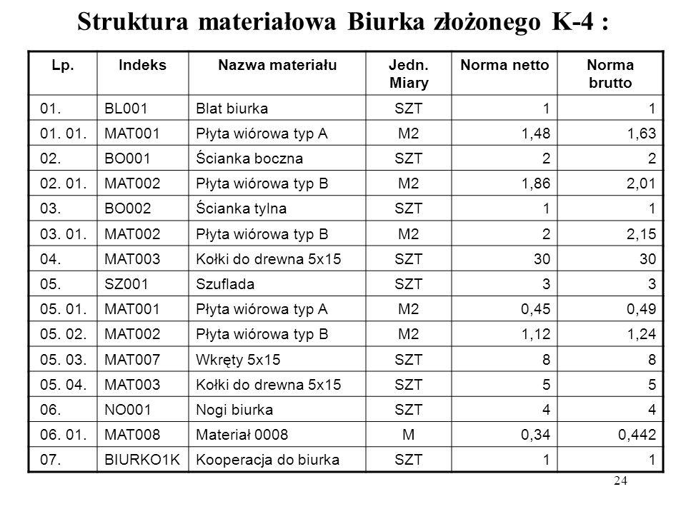 24 Struktura materiałowa Biurka złożonego K-4 : Lp.IndeksNazwa materiałuJedn.