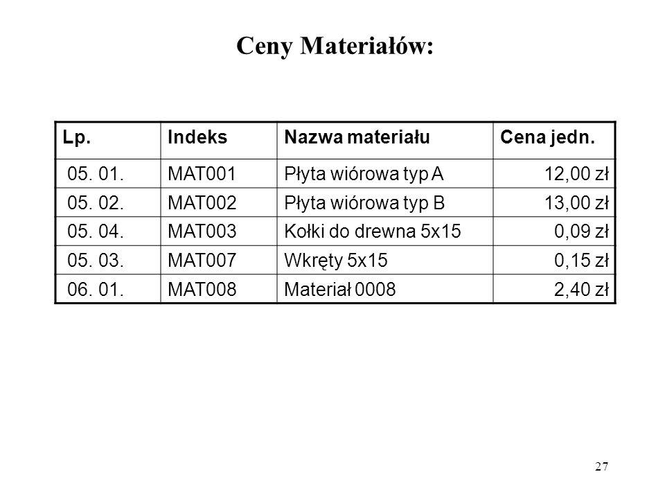 27 Ceny Materiałów: Lp.IndeksNazwa materiałuCena jedn.