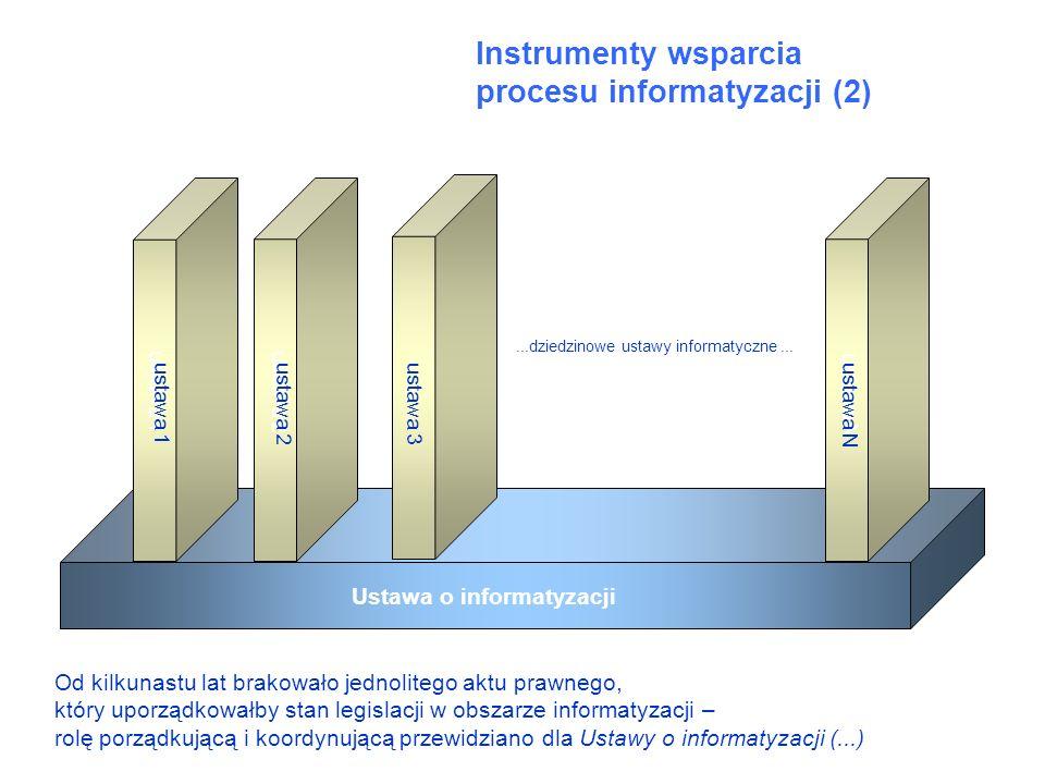 Instrumenty wsparcia procesu informatyzacji (2) Ustawa o informatyzacji...dziedzinowe ustawy informatyczne... ustawa 1ustawa 2 ustawa 3ustawa N Od kil