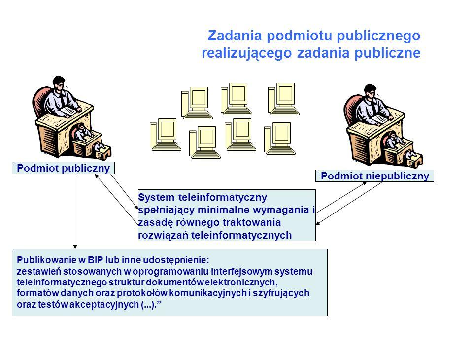 Zadania podmiotu publicznego realizującego zadania publiczne Podmiot publiczny Podmiot niepubliczny System teleinformatyczny spełniający minimalne wym