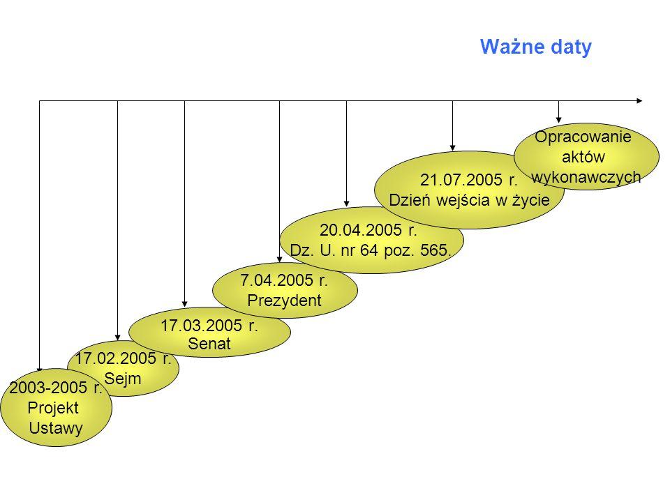 Ważne daty 17.02.2005 r. Sejm 17.03.2005 r. Senat 7.04.2005 r. Prezydent 20.04.2005 r. Dz. U. nr 64 poz. 565. 21.07.2005 r. Dzień wejścia w życie 2003