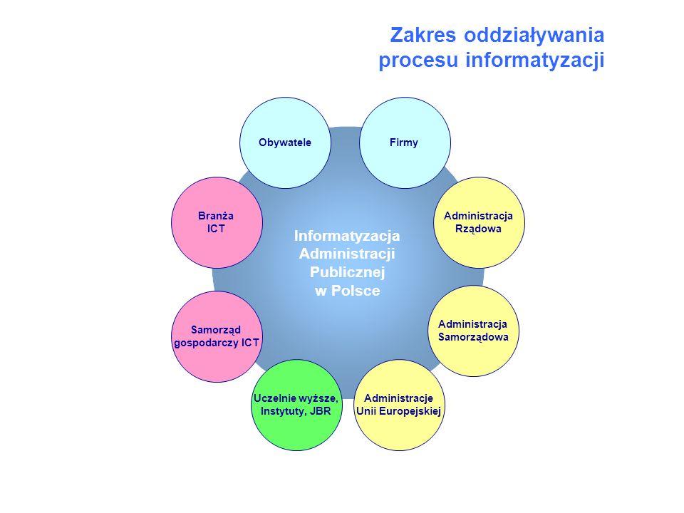 Zakres oddziaływania procesu informatyzacji Informatyzacja Administracji Publicznej w Polsce Administracja Rządowa Administracja Samorządowa Administr
