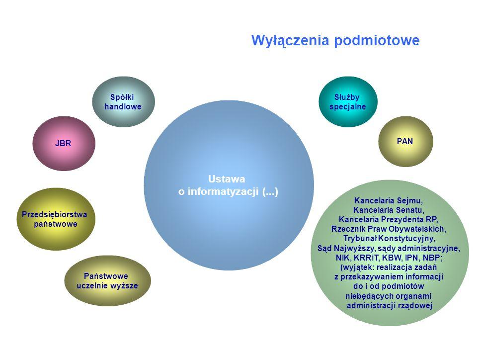 Wyłączenia podmiotowe Ustawa o informatyzacji (...) PAN Państwowe uczelnie wyższe Kancelaria Sejmu, Kancelaria Senatu, Kancelaria Prezydenta RP, Rzecz