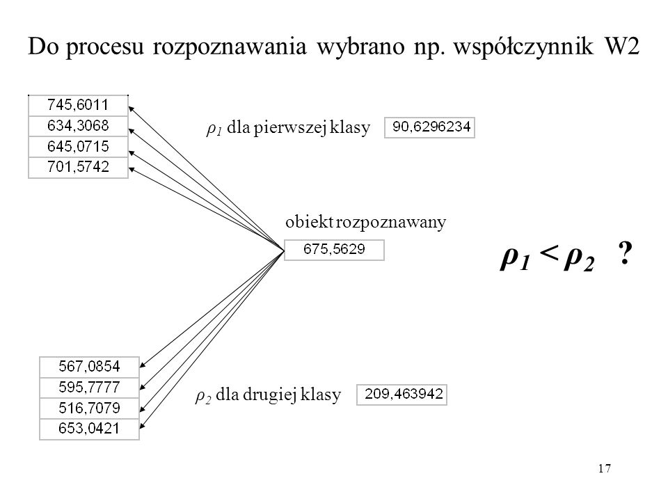 17 Do procesu rozpoznawania wybrano np. współczynnik W2 ρ 1 dla pierwszej klasy ρ 2 dla drugiej klasy ρ 1 < ρ 2 ? obiekt rozpoznawany