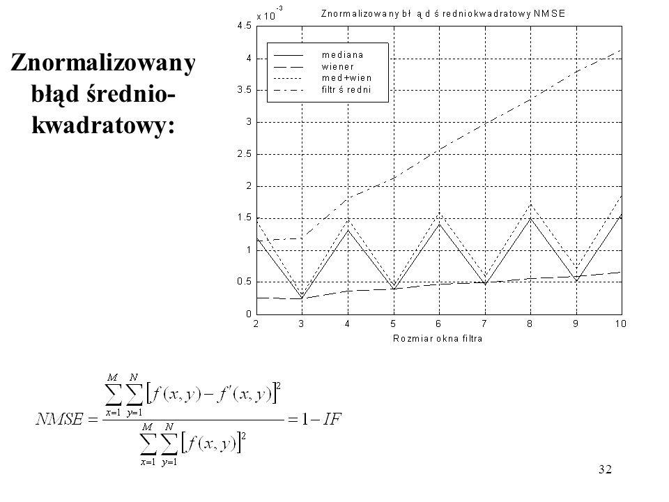 32 Znormalizowany błąd średnio- kwadratowy: