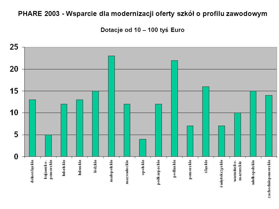 PHARE 2003 - Wsparcie dla modernizacji oferty szkół o profilu zawodowym Dotacje od 10 – 100 tyś Euro