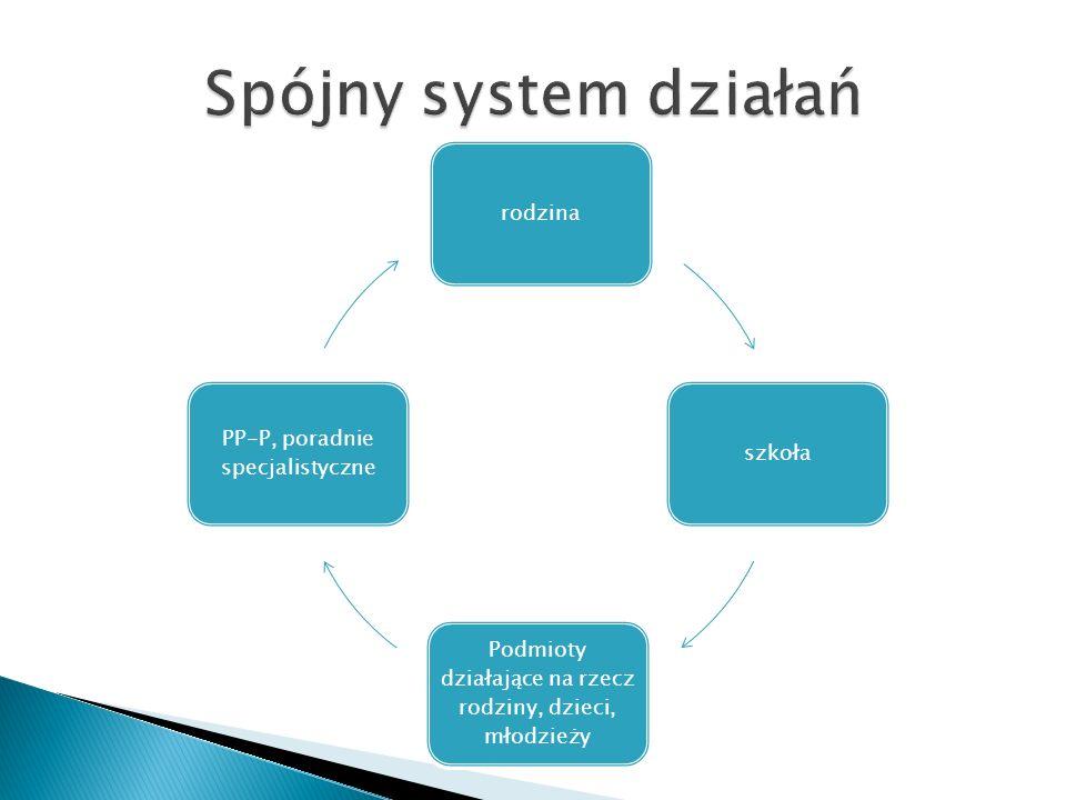 rodzinaszkoła Podmioty działające na rzecz rodziny, dzieci, młodzieży PP-P, poradnie specjalistyczne