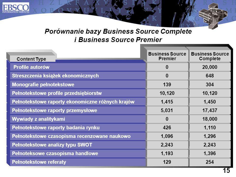 15 Porównanie bazy Business Source Complete i Business Source Premier Profile autorów020,000 Streszczenia książek ekonomicznych0648 Monografie pełnote
