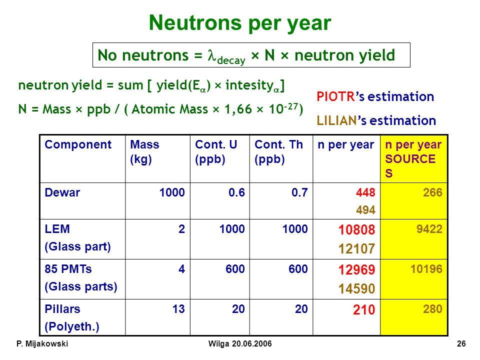 P.MijakowskiWilga 20.06.200626 Neutrons per year ComponentMass (kg) Cont.