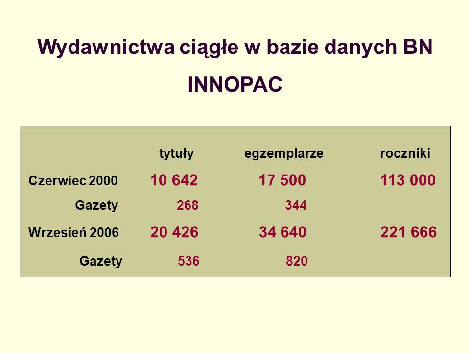 Wydawnictwa ciągłe w bazie danych BN INNOPAC tytuły egzemplarze roczniki Czerwiec 2000 10 642 17 500 113 000 Gazety 268 344 Wrzesień 2006 20 426 34 64