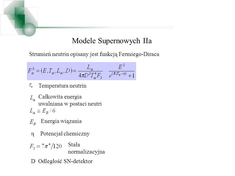 Modele Supernowych IIa Strumień neutrin opisany jest funkcją Fermiego-Diraca η Temperatura neutrin Całkowita energia uwalniana w postaci neutri Energi
