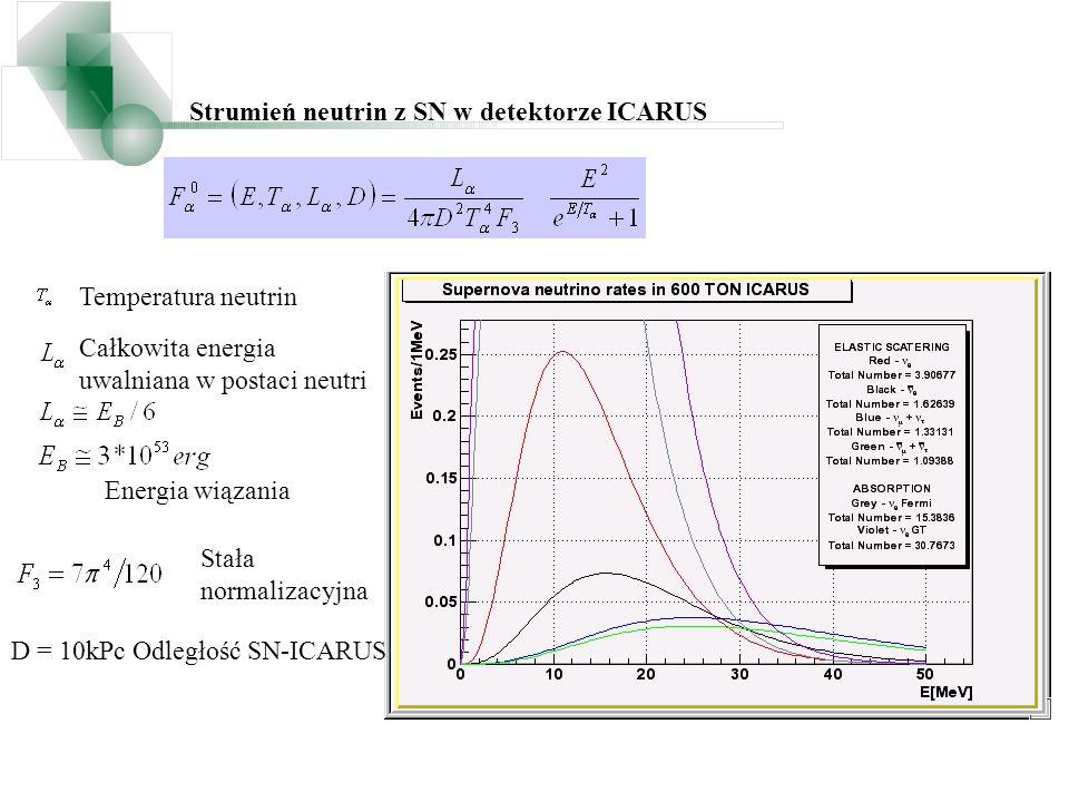 Strumień neutrin z SN w detektorze ICARUS Temperatura neutrin Całkowita energia uwalniana w postaci neutri Stała normalizacyjna Energia wiązania D = 1