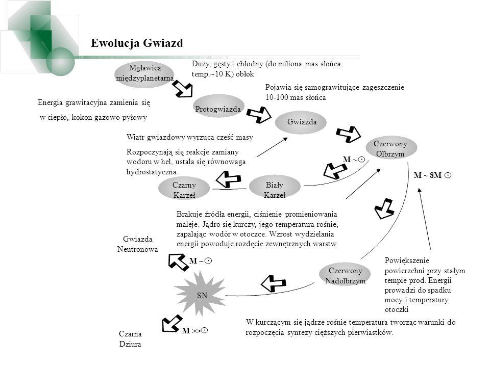 A opisuje wkład prądu naładowanego do rozpraszania w przód e e - << normalinvert Ewolucja stanów mm2 m3 m1 m m3 m2 m1