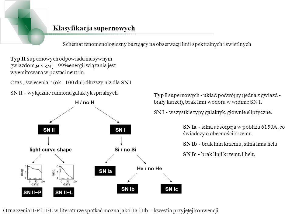 Klasyfikacja supernowych Schemat fenomenologiczny bazujący na obserwacji linii spektralnych i świetlnych Typ I supernowych - układ podwójny (jedna z g