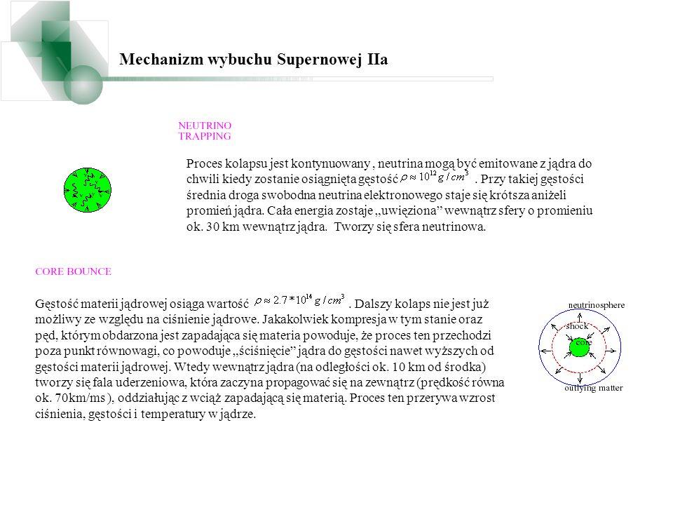 Propagacja pakietów falowych 1987A Neutrina słoneczne Neutrina reaktorowe Neutrina akceleratorowe Neutrina z SN jądro sfera neutrinowa