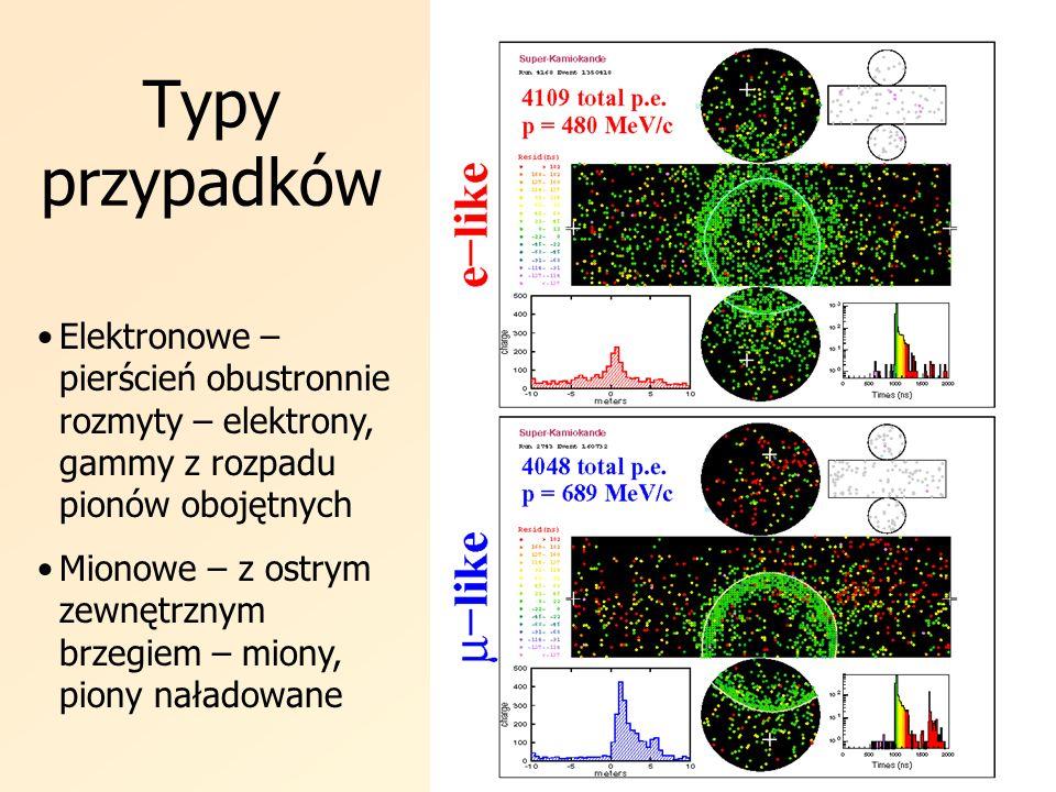 Typy przypadków Elektronowe – pierścień obustronnie rozmyty – elektrony, gammy z rozpadu pionów obojętnych Mionowe – z ostrym zewnętrznym brzegiem – m