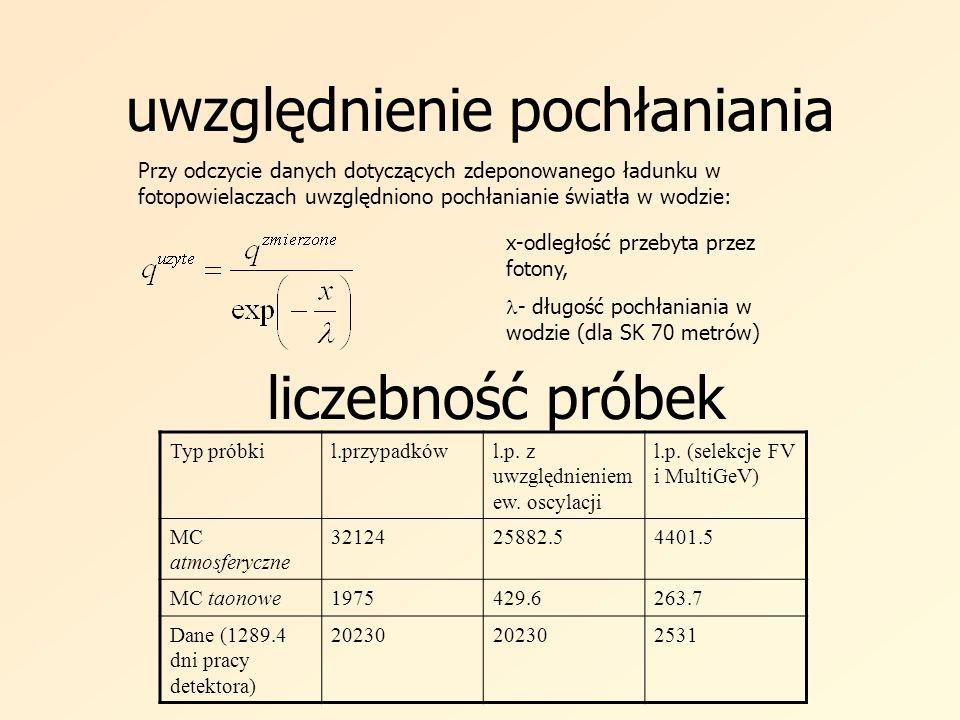 uwzględnienie pochłaniania liczebność próbek Typ próbkil.przypadkówl.p. z uwzględnieniem ew. oscylacji l.p. (selekcje FV i MultiGeV) MC atmosferyczne