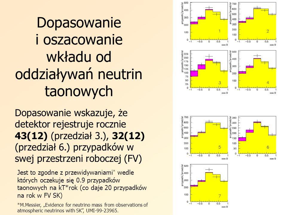 Dopasowanie i oszacowanie wkładu od oddziaływań neutrin taonowych Dopasowanie wskazuje, że detektor rejestruje rocznie 43(12) (przedział 3.), 32(12) (