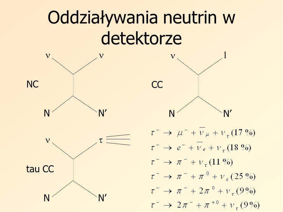Oddziaływania neutrin w detektorze NN NC l NN CC NN tau CC