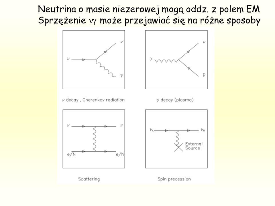 Linia czerwona - BOREXINO Neutrina słoneczne (DK + JZ) tzw. neutrino magnetic moment