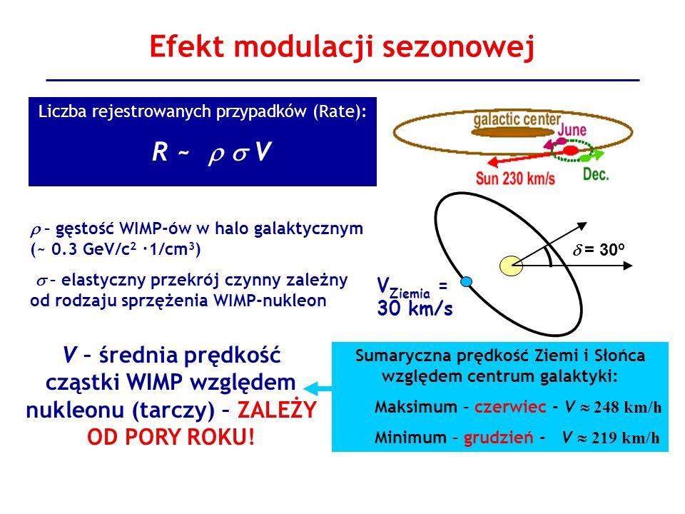 Efekt modulacji sezonowej Sumaryczna prędkość Ziemi i Słońca względem centrum galaktyki: Maksimum – czerwiec - V 248 km/h Minimum – grudzień - V 219 k