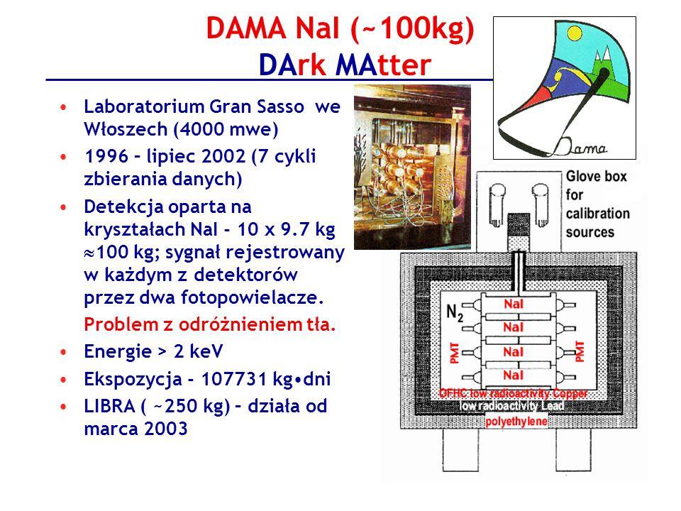 DAMA NaI (~100kg) DArk MAtter Laboratorium Gran Sasso we Włoszech (4000 mwe) 1996 – lipiec 2002 (7 cykli zbierania danych) Detekcja oparta na kryształ