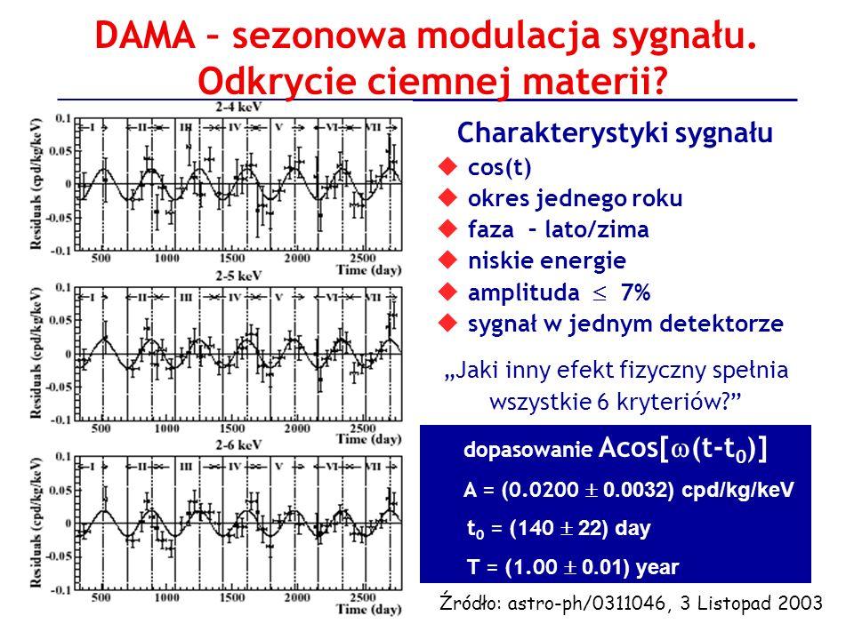 DAMA – sezonowa modulacja sygnału. Odkrycie ciemnej materii? Charakterystyki sygnału cos(t) okres jednego roku faza – lato/zima niskie energie amplitu